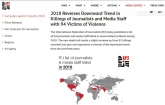94 journalists killed worldwide in 2018: IFJ